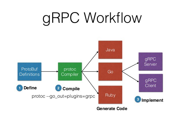 Using grpc as an alternative to REST for comms among microservices